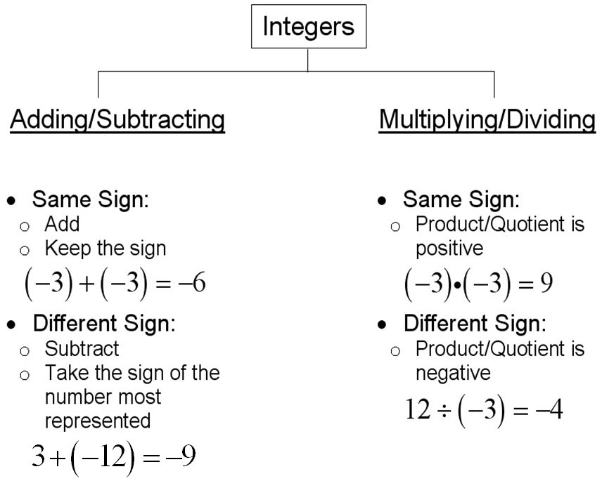 Math Ms Boderos 5th Grade – Adding Subtracting Multiplying Dividing Integers Worksheet